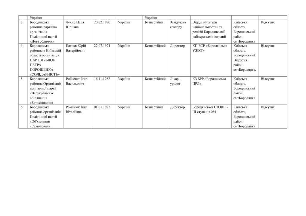 кандидати округи-08