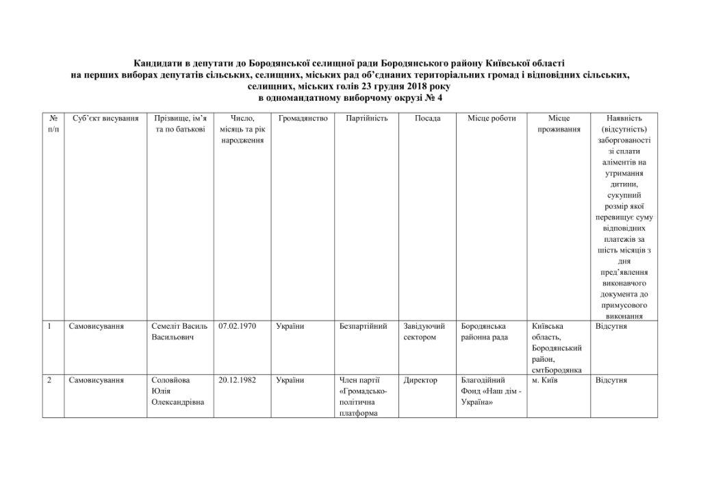кандидати округи-09
