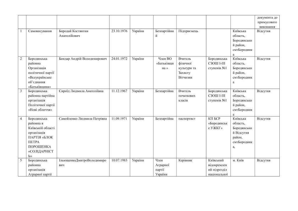 кандидати округи-12