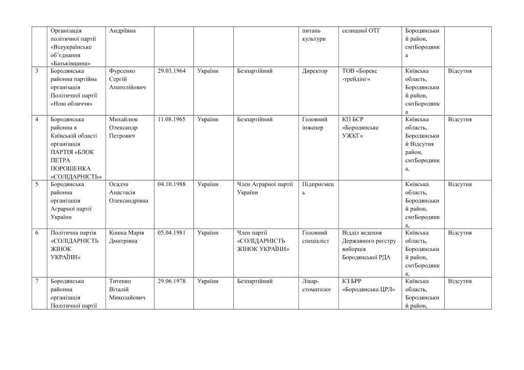 кандидати округи-15