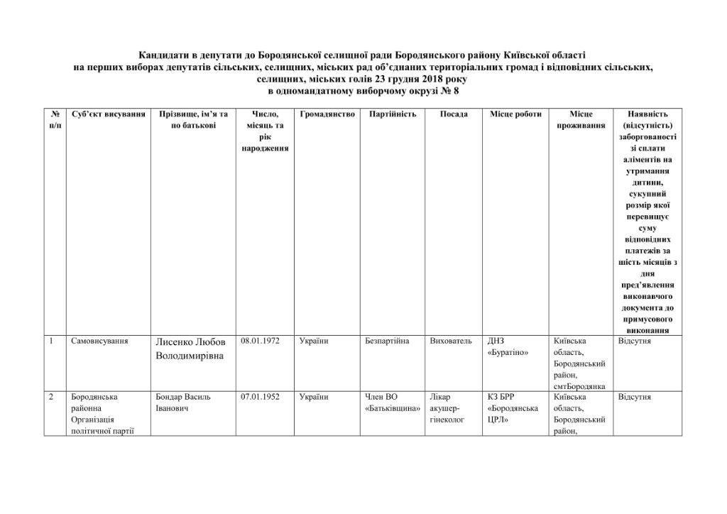 кандидати округи-19