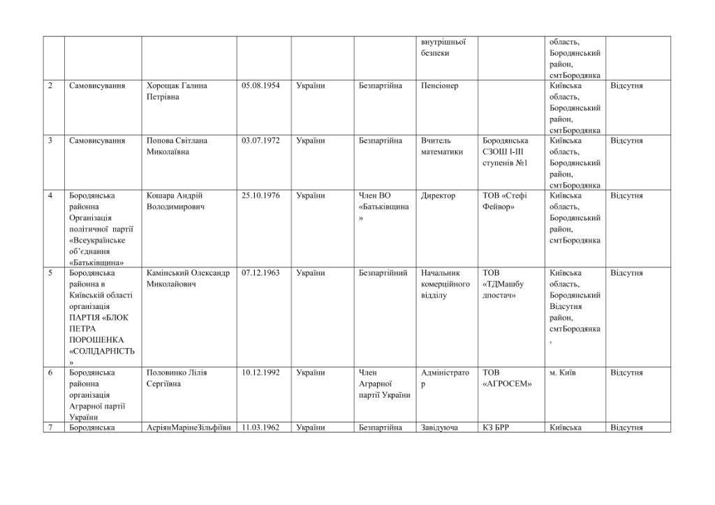 кандидати округи-26
