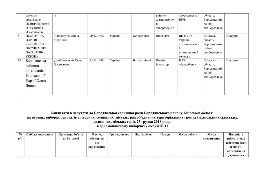 кандидати округи-27