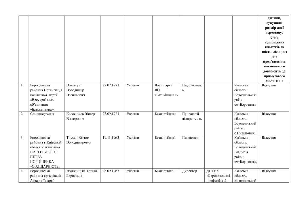 кандидати округи-28