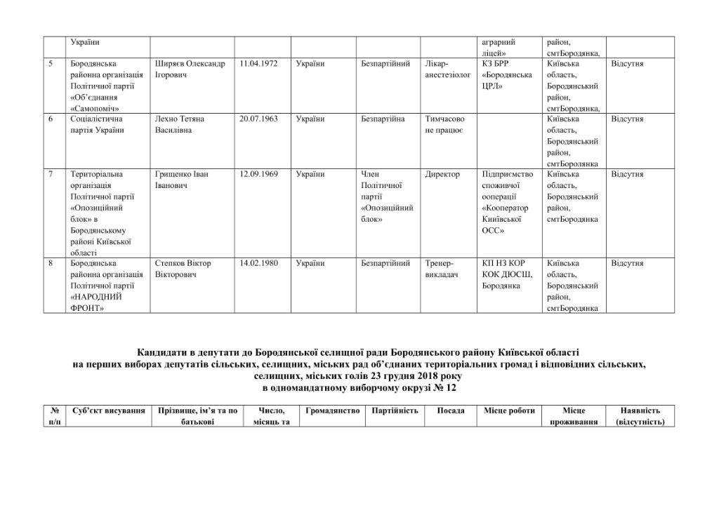 кандидати округи-29