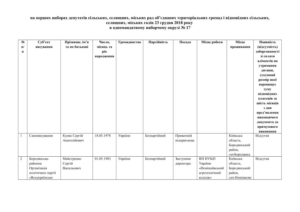 кандидати округи-41