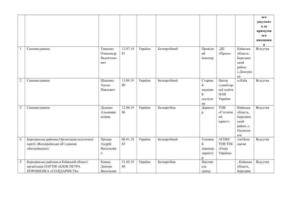 кандидати округи-44