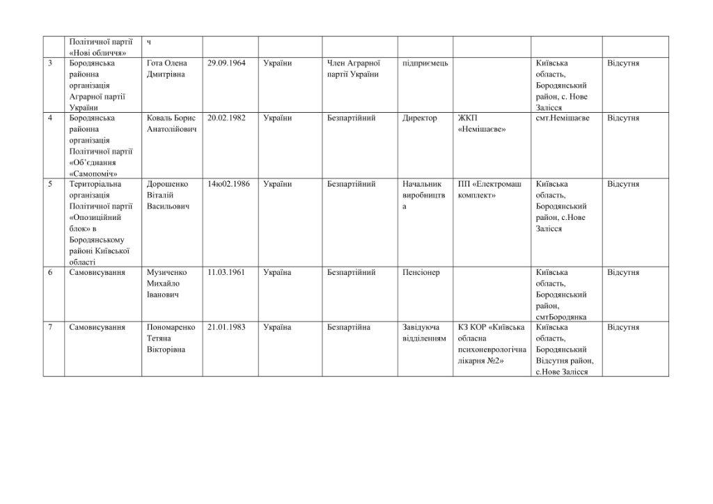 кандидати округи-51