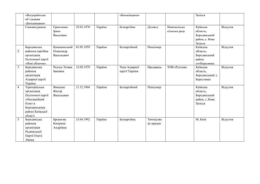 кандидати округи-53