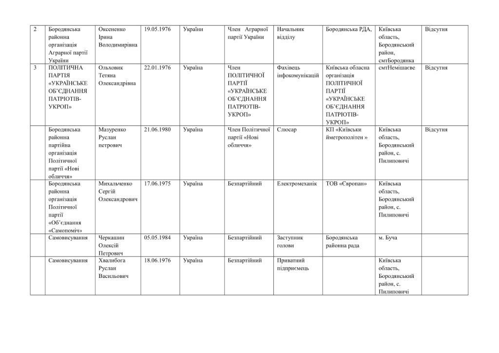 кандидати округи-59